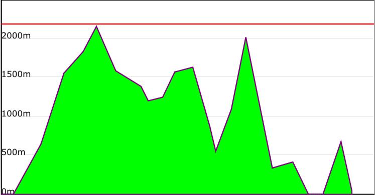 profil-diagonale-des-fous